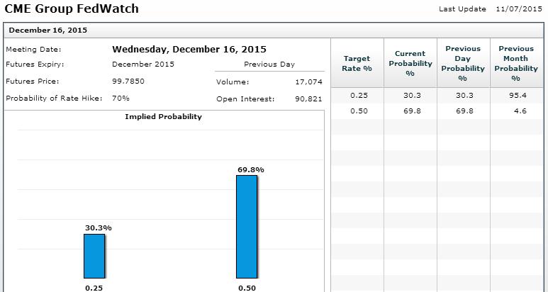 Отчет по рынку труда убедил аналитиков в предстоящем повышении ставки в декабре