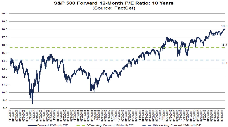 10 компаний S&P 500, которые за год стали «привлекательнее»