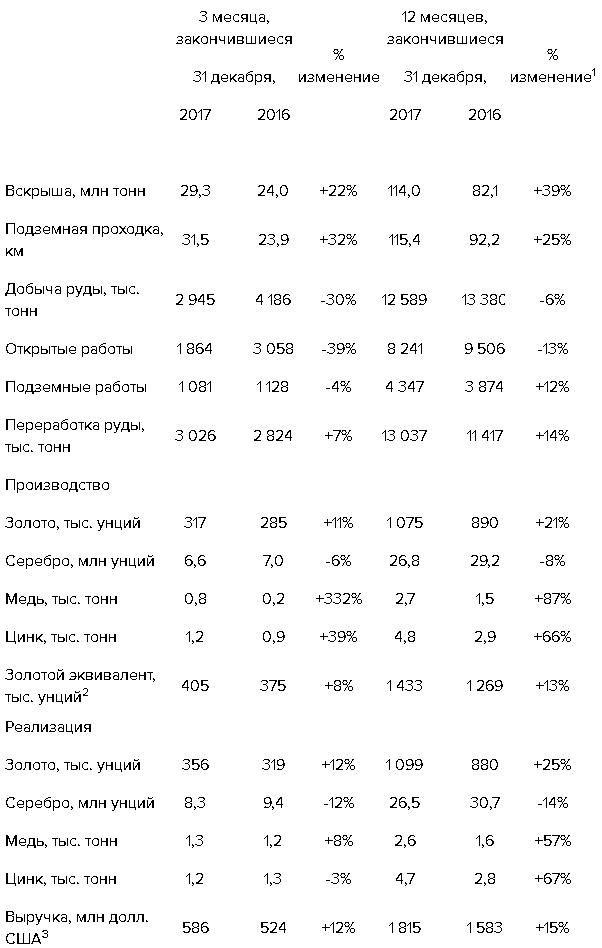 Полиметалл в 2017 году увеличил производство золота на 13%
