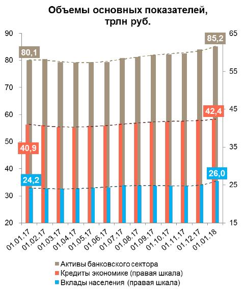 Активы банковского сектора выросли на 9% в 2017 году