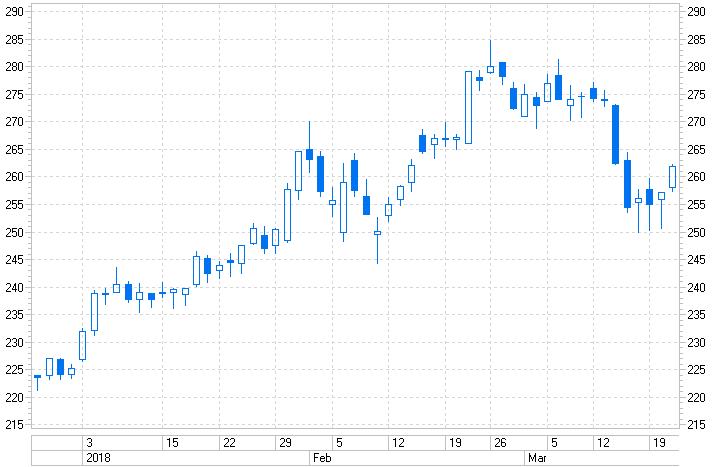 Завершена инвестидея: Сбербанк в тренде, нисходящем (SBER)