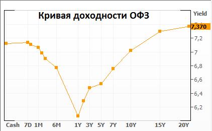 Рубль получает поддержку от сырьевой динамики и слабости доллара на мировом рынке