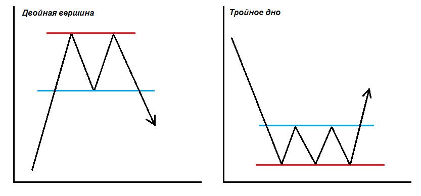 Самые распространенные фигуры технического анализа